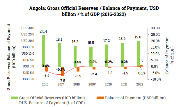 Gross Official Reserves and Balance of Payment in Angola (2016-2022)