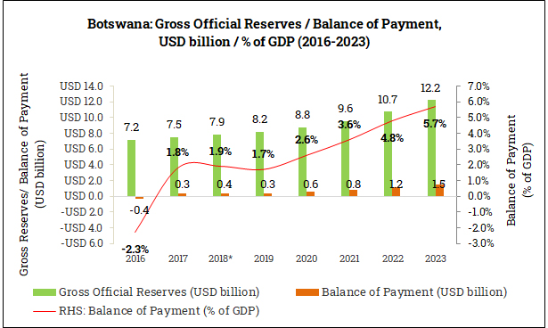 Gross Official Reserves and Balance of Payment in Botswana (2016-2023)