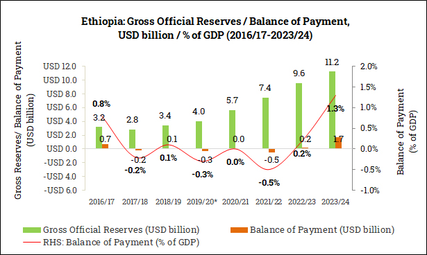 Gross Official Reserves and Balance of Payment in Ethiopia (2016/17-2023/24)