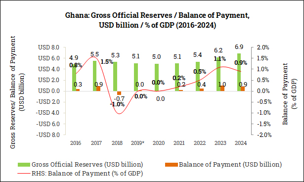 Gross Official Reserves and Balance of Payment in Ghana (2016-2024)