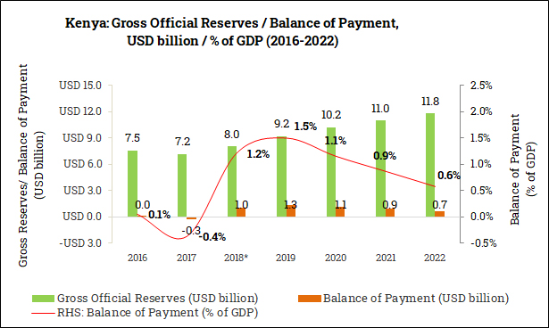 Gross Official Reserves and Balance of Payment in Kenya (2016-2022)