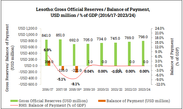 Gross Official Reserves and Balance of Payment in Lesotho (2016/17-2023/24)