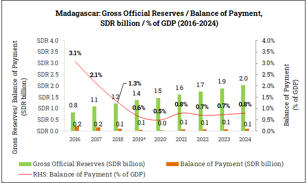 Gross Official Reserves and Balance of Payment in Madagascar (2016-2024)