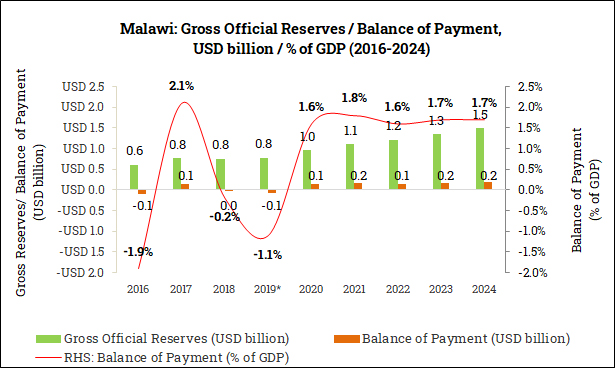 Gross Official Reserves and Balance of Payment in Malawi (2016-2024)