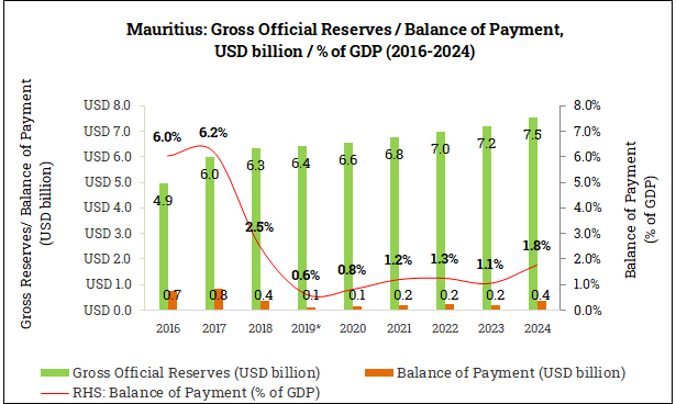 Gross Official Reserves and Balance of Payment in Mauritius (2016-2024)