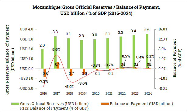 Gross Official Reserves and Balance of Payment in Mozambique (2016-2024)