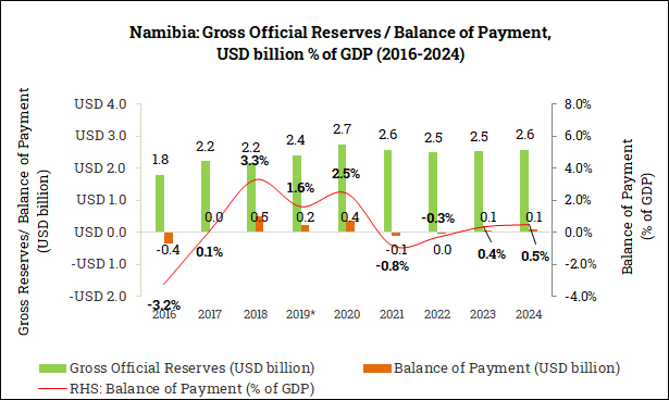 Gross Official Reserves and Balance of Payment in Namibia (2016-2024)