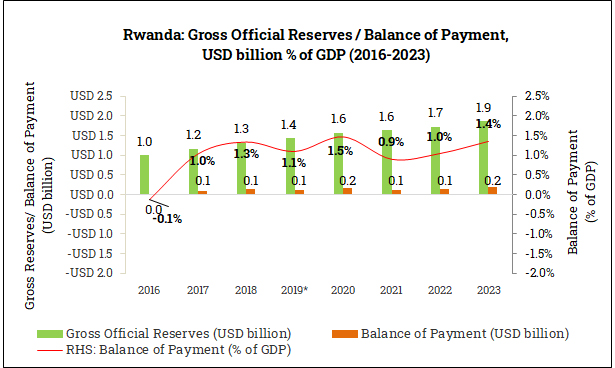 Gross Official Reserves and Balance of Payment in Rwanda (2016-2023)