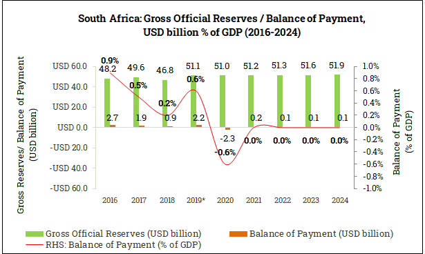 Gross Official Reserves and Balance of Payment in South Africa (2016-2024)