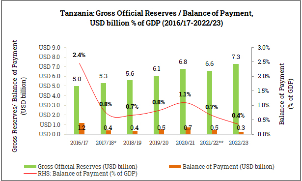 Gross Official Reserves and Balance of Payment in Tanzania (2016/17-2022/23)