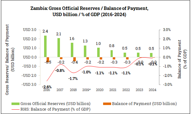 Gross Official Reserves and Balance of Payment in Zambia (2016-2024)