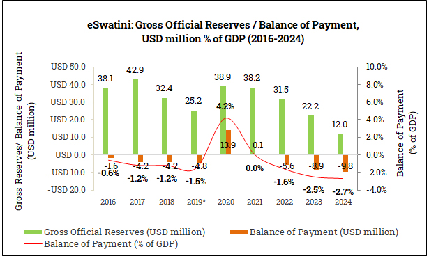 Gross Official Reserves and Balance of Payment in eSwatini (2016-2024)