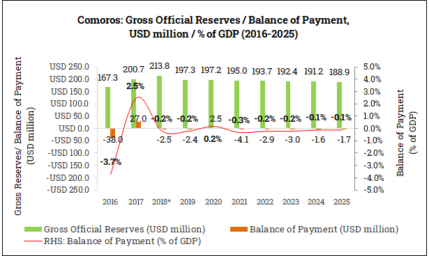 Gross Official Reserves and Balance of Payment in the Comoros (2016-2025)