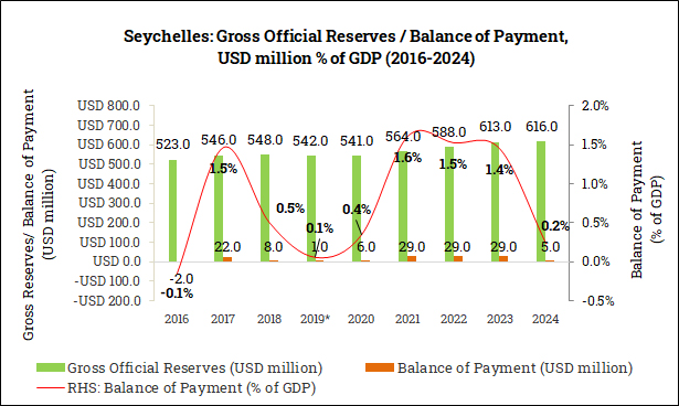 Gross Official Reserves and Balance of Payment in the Seychelles (2016-2024)