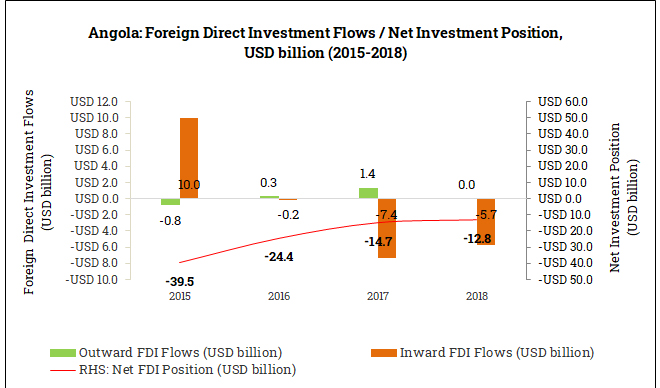 International Foreign Direct Investment Position in Angola (2015-2018)