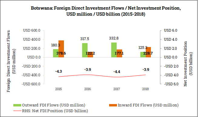 International Foreign Direct Investment Position in Botswana (2015-2018)