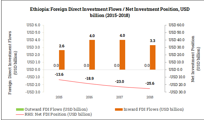International Foreign Direct Investment Position in Ethiopia (2015-2018)
