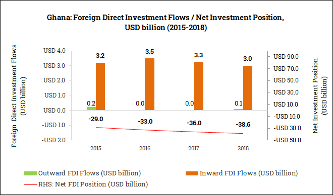 International Foreign Direct Investment Position in Ghana (2015-2018)