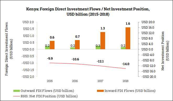 International Foreign Direct Investment Position in Kenya (2015-2018)