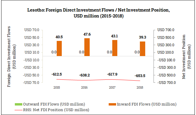 International Foreign Direct Investment Position in Lesotho (2015-2018)