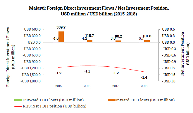International Foreign Direct Investment Position in Malawi (2015-2018)