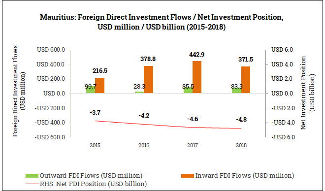 International Foreign Direct Investment Position in Mauritius (2015-2018)