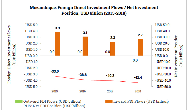 International Foreign Direct Investment Position in Mozambique (2015-2018)