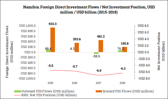 International Foreign Direct Investment Position in Namibia (2015-2018)