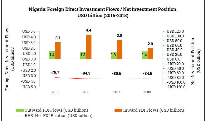 International Foreign Direct Investment Position in Nigeria (2015-2018)