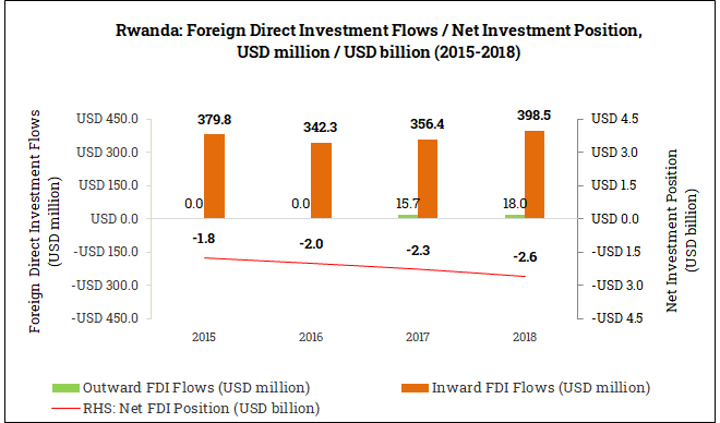 International Foreign Direct Investment Position in Rwanda (2015-2018)