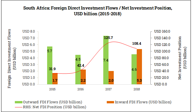 International Foreign Direct Investment Position in South Africa (2015-2018)