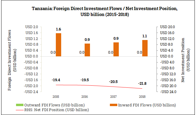 International Foreign Direct Investment Position in Tanzania (2015-2018)
