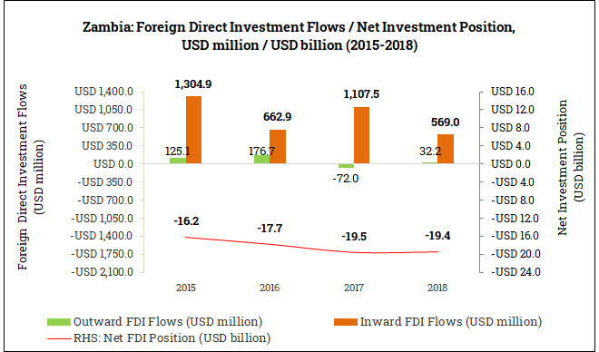International Foreign Direct Investment Position in Zambia (2015-2018)