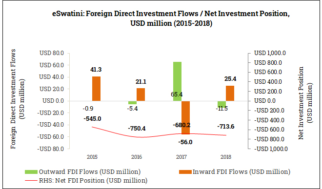 International Foreign Direct Investment Position in eSwatini (2015-2018)