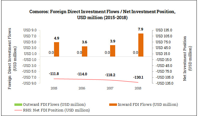 International Foreign Direct Investment Position in the Comoros (2015-2018)