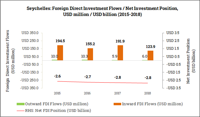 International Foreign Direct Investment Position in the Seychelles (2015-2018)