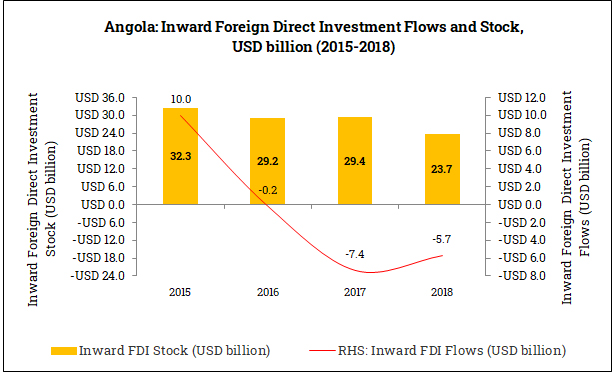 Inward Foreign Direct Investment in Angola (2015-2018)