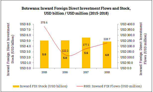 Inward Foreign Direct Investment in Botswana (2015-2018)
