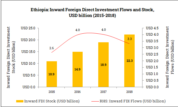 Inward Foreign Direct Investment in Ethiopia (2015-2018)