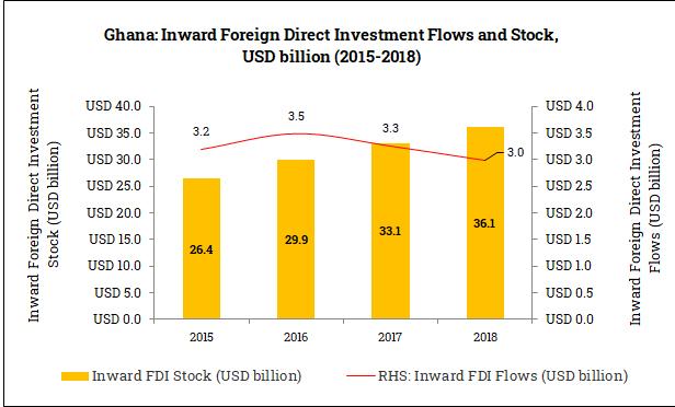 Inward Foreign Direct Investment in Ghana (2015-2018)