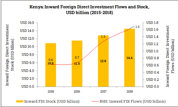 Inward Foreign Direct Investment in Kenya (2015-2018)