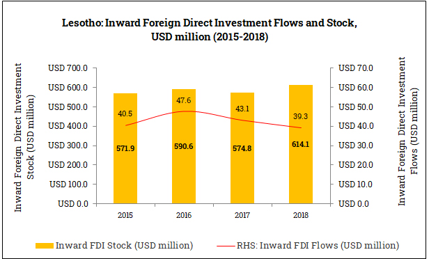 Inward Foreign Direct Investment in Lesotho (2015-2018)