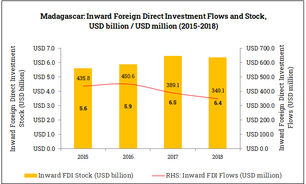 Inward Foreign Direct Investment in Madagascar (2015-2018)