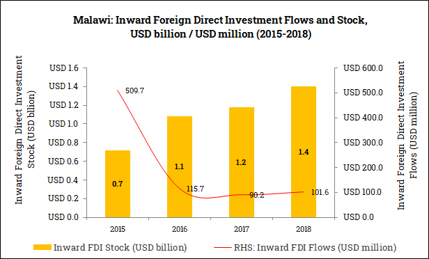 Inward Foreign Direct Investment in Malawi (2015-2018)