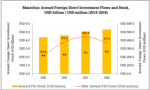 Inward Foreign Direct Investment in Mauritius (2015-2018)