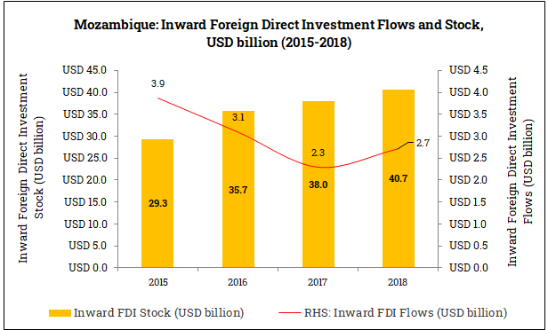 Inward Foreign Direct Investment in Mozambique (2015-2018)