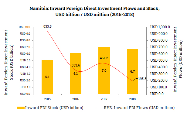 Inward Foreign Direct Investment in Namibia (2015-2018)