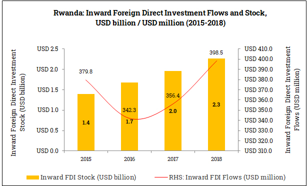 Inward Foreign Direct Investment in Rwanda (2015-2018)