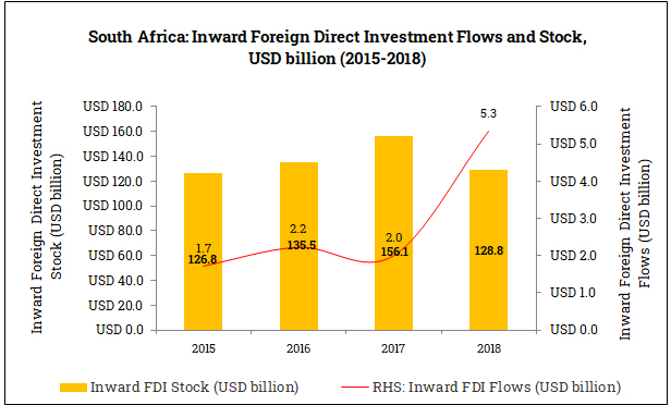 Inward Foreign Direct Investment in South Africa (2015-2018)