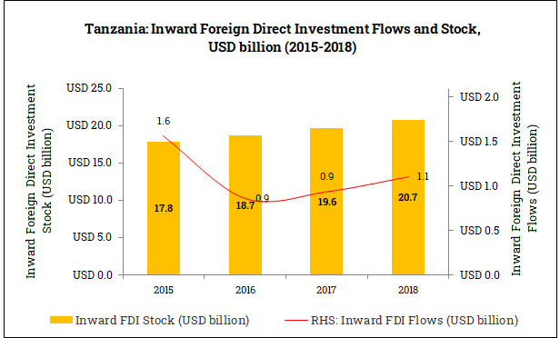 Inward Foreign Direct Investment in Tanzania (2015-2018)